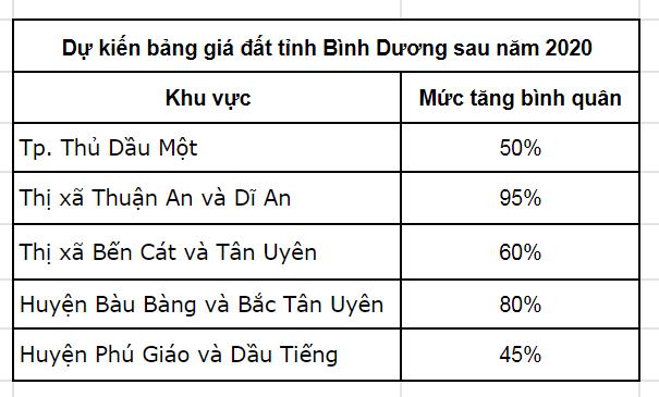 Bang Gia Dat Binh Duong 2020